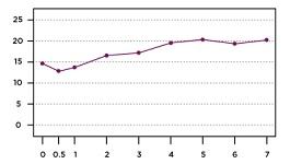 belle-chart